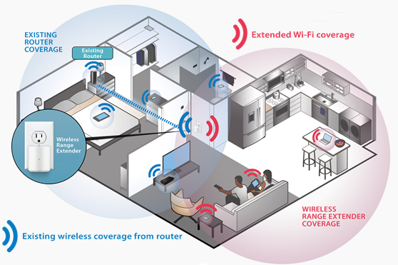 Reasons why You Need a WiFi Extender for your Home